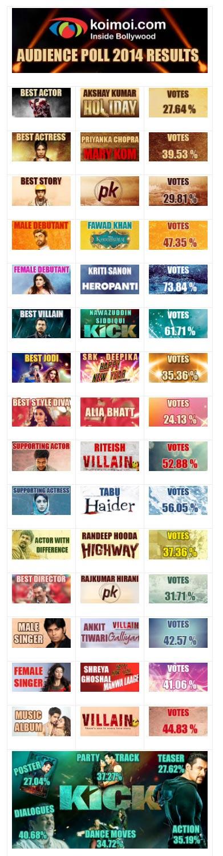 Koimoi Audience Poll 2014 Results: Akshay Kumar Best Actor, Priyanka Chopra Best Actress, KICK Most Loved