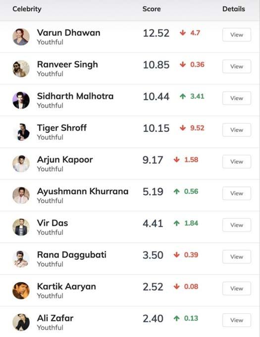 Score Trends India list