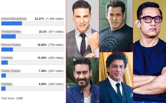 Best Suited Genre With Shah Rukh Khan, Salman Khan, Aamir Khan, Akshay Kumar & Ajay Devgn In A Film? Here Comes An Interesting Result !