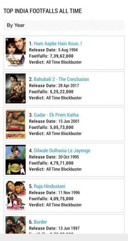 Salman Khan's Hum Aapke Hai Koun Marks HIGHEST Footfall In Hindi Cinema; Baahubali 2 Follows- Source Boxofficeindia.com