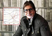 Amitabh Bachchan Shares A Hilarious But 'Most Important Graph Of 2020' On Instagram, It Will Crack You Up