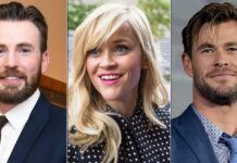 Most Loved Actors On Twitter List Is Out & Reese Witherspoon, Chris Hemsworth & Chris Evans Are At The Top